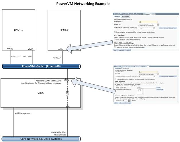 Power VM Networking example