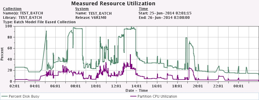 IBM 1 7.2 Batch Model Measured Resource Utilization
