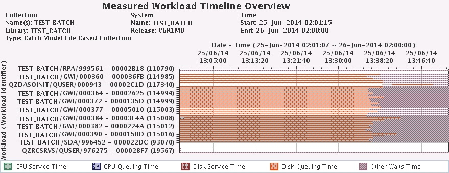 IBM i 7.2 Batch Model Measured_Workload Timeline Overview
