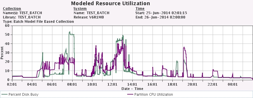 IBM i 7.2 Batch Model Modeled Resource Utilization