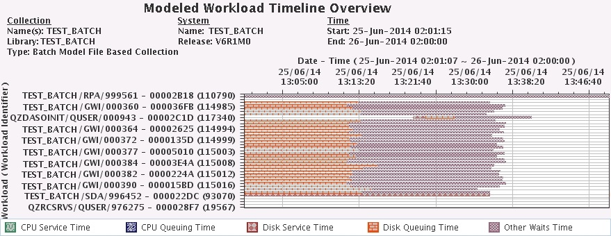 IBM i 7.2 Batch Model Modeled Workload Timeline Overview
