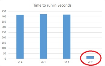 Query400 Performance Graph
